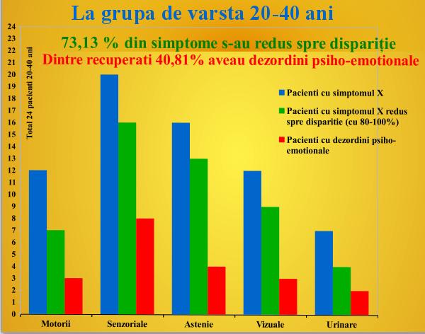 Rezultatele unui studiu de observatie clinica